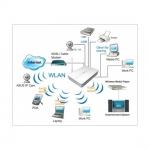 ออกแบบระบบเครือข่าย , กล้องวงจรปิด , ติดตั้งระบบสัญญาณกันขโมย รับเดินสายแลน(Lan)